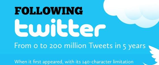 Miniature Twitter a 5 ans