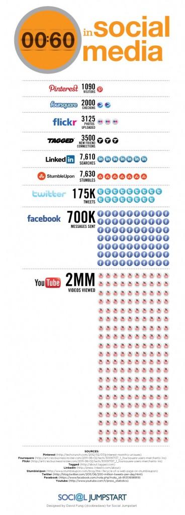 60 secondes sur les médias sociaux