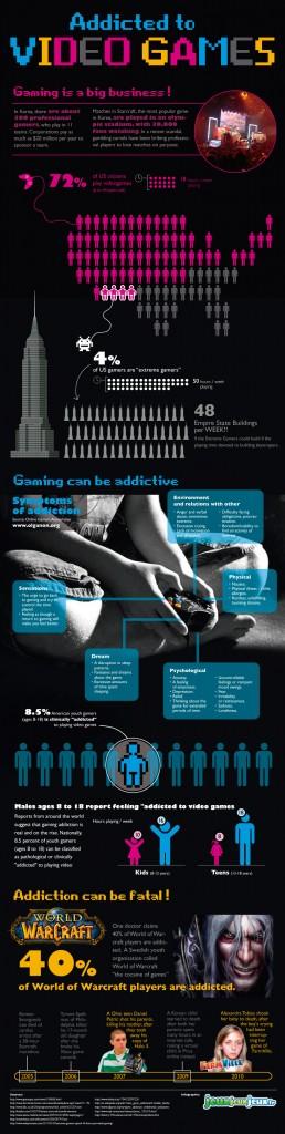 L'addiction aux jeux vidéos