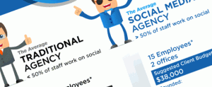 Tour d'horizon des agences en webmarketing social