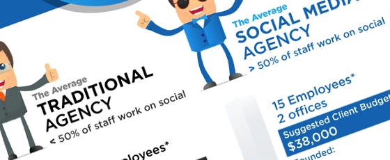 Tour d'horizon des agences en webmarketing social
