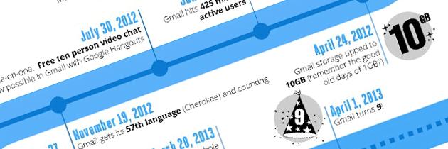 9 ans d'améliorations pour Gmail