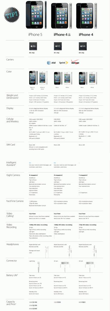 iPhone 4, 4S et 5 : comparatif des évolutions du smartphone d'Apple