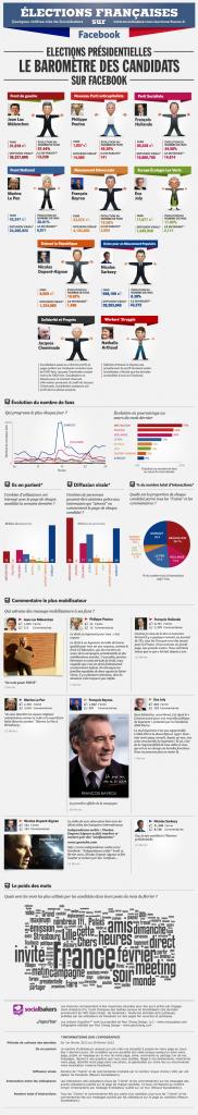 Baromètre Facebook des Présidentielles 2012