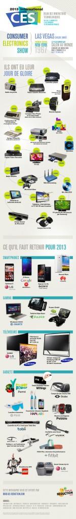 Infographie : bilan du CES 2013