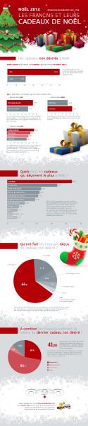 Cadeaux non désirés à Noël 2012