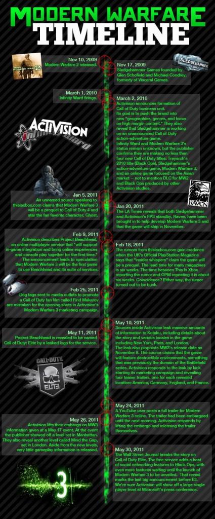 Timeline COD MW