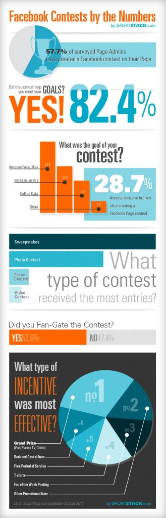 Les concours sur Facebook
