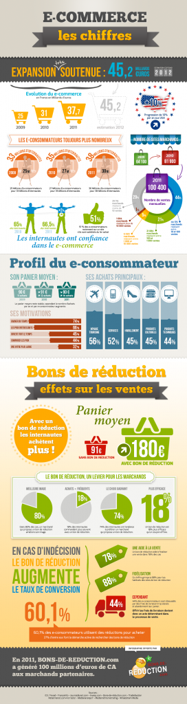 E-commerce en France