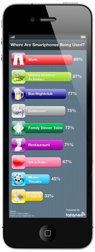 L'utilisation géolocalisée du smartphone