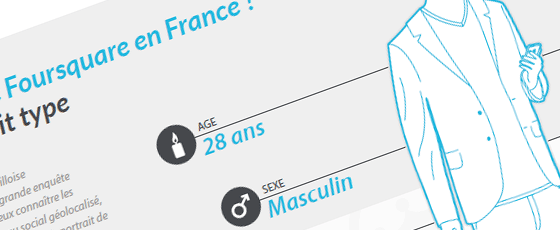 Enquête sur Foursquare en France