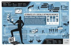 L'entreprise socialement optimisée