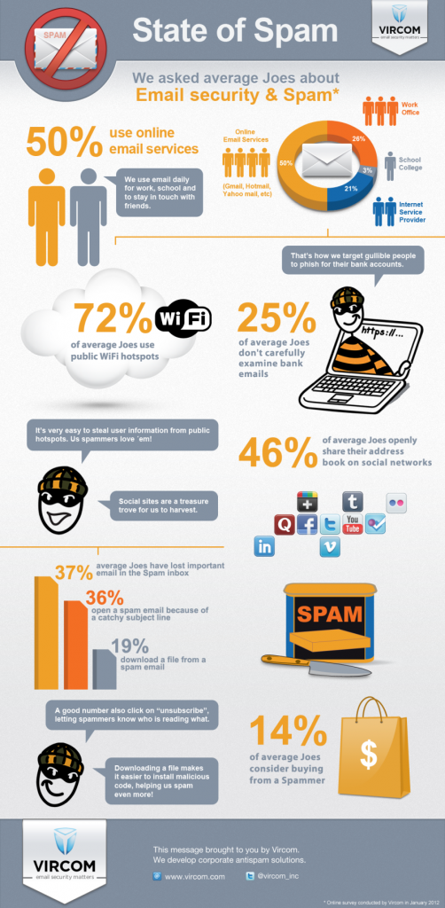 Le spam en 2012