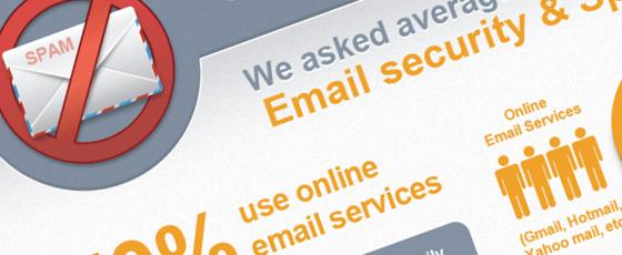 L'état du spam en 2012