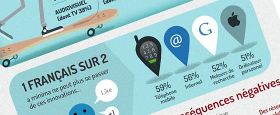 Enquête sur les français et le numérique