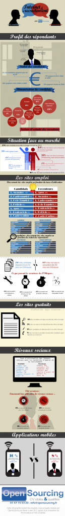 2012 : Recruteurs VS Candidats