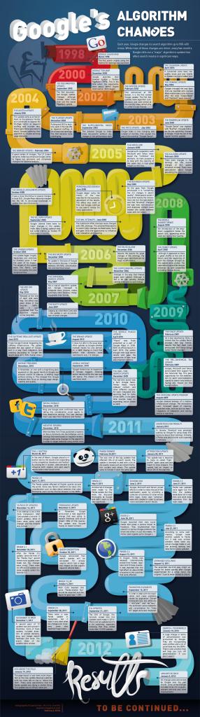 L'évolution de Google de 1998 à 2012