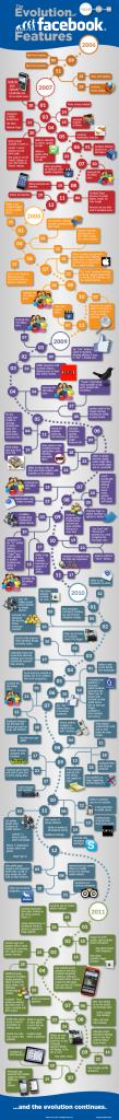 L'évolution de Facebook depuis 2006