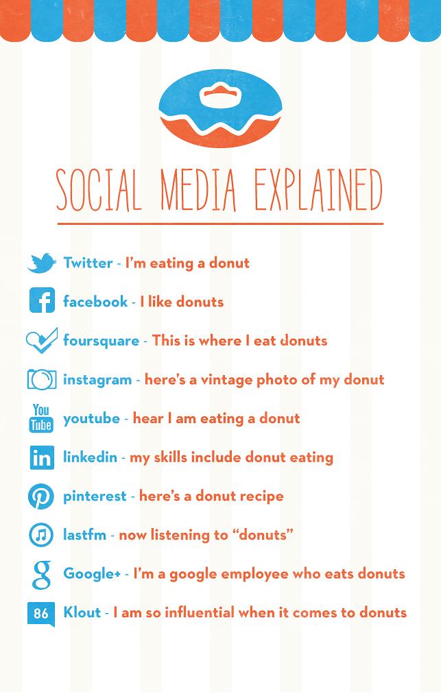 Comprendre les médias sociaux avec des donuts
