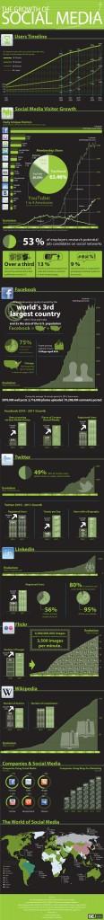 Facebook domine les médias sociaux