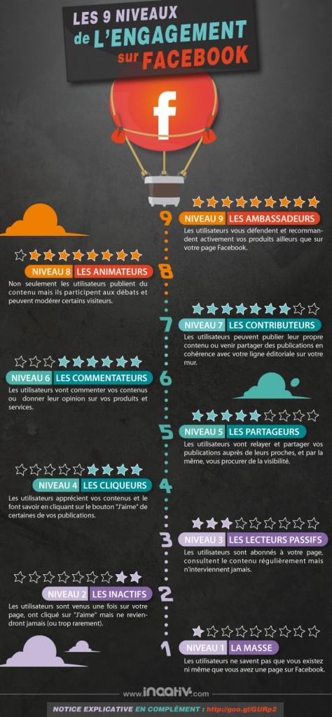 9 niveaux d'engagement sur Facebook