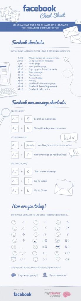 Facebook et ses raccourcis clavier