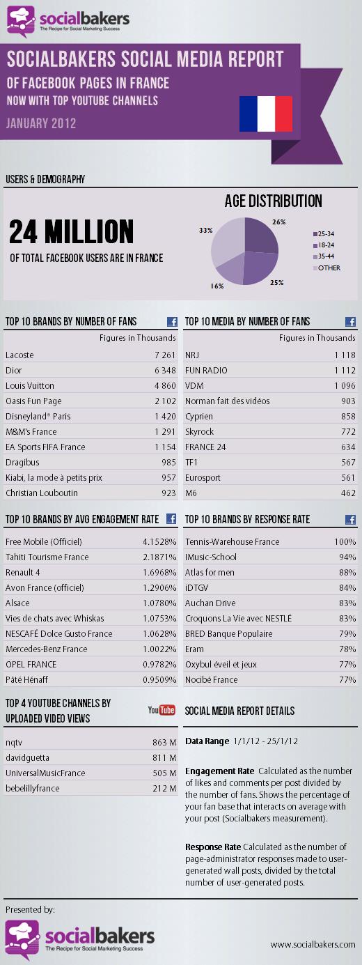Statistiques Facebook en France