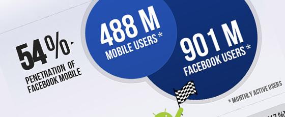 Facebook mobile et ses 488 millions d'utilisateurs