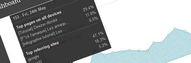 Faire une infographie de Google Analytics