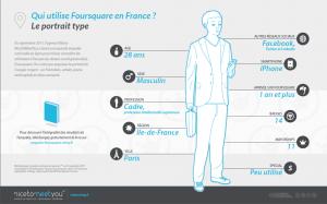 Profil type de l'utilisateur Foursquare en France