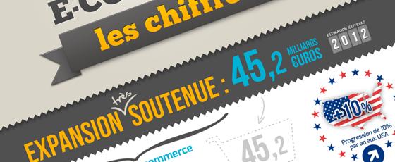 L'évolution en France de la vente en ligne
