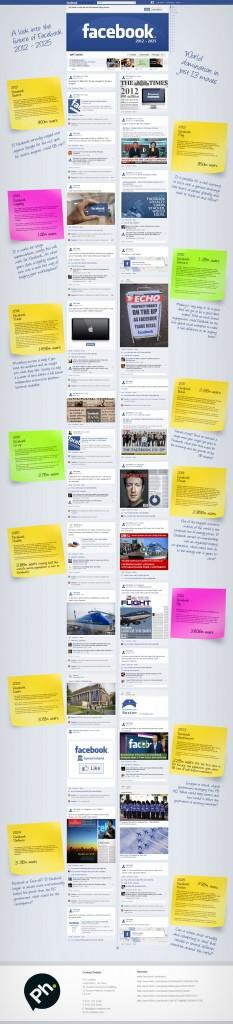 Le futur de Facebook