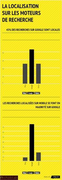 Comment Google domine la recherche localisée