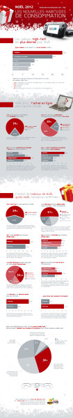 Nouvelles tendances et habitudes de consommation en 2012