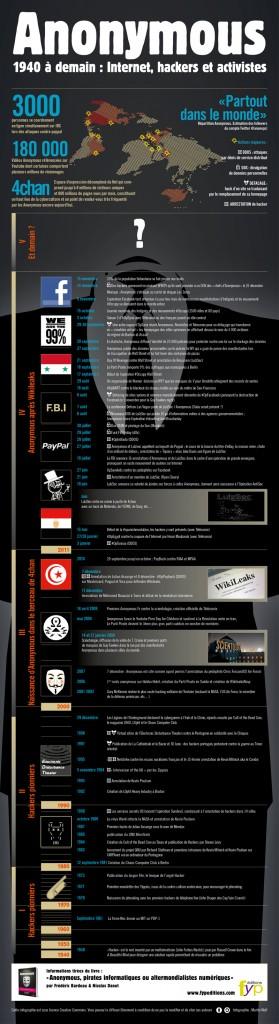 L'histoire d'Anonymous en une infographie