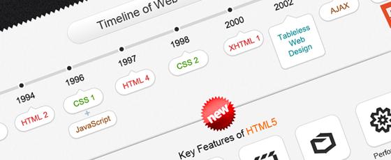 La révolution et l'histoire de l'HTML 5