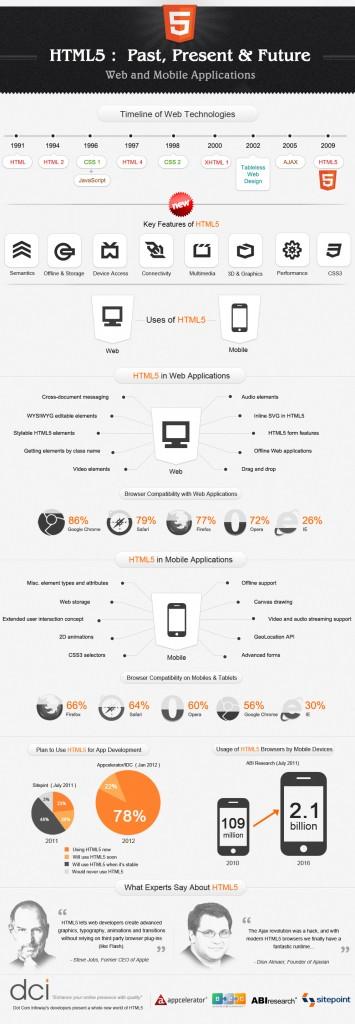 L'HTML version 5