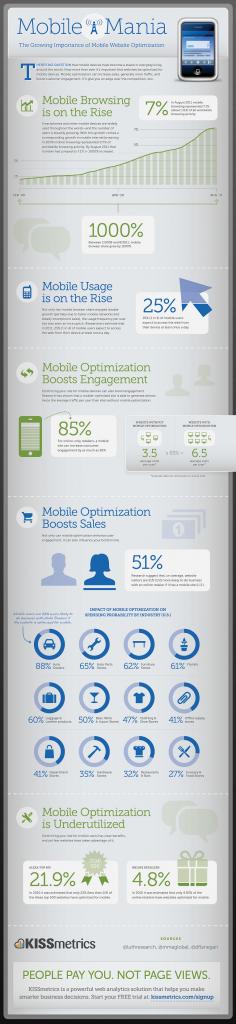 Importance d'un site web mobile