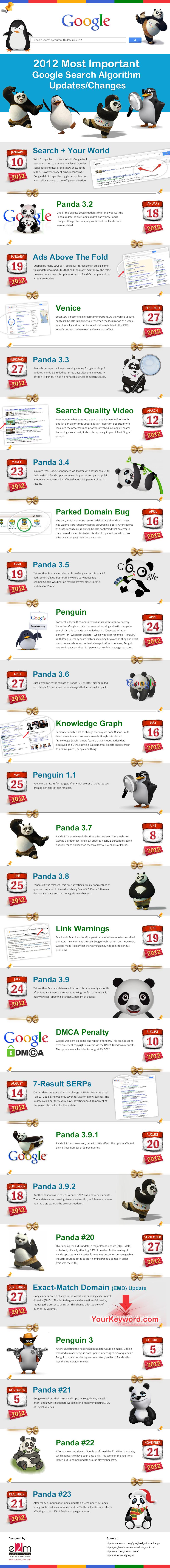 Référencement 2012 infographie