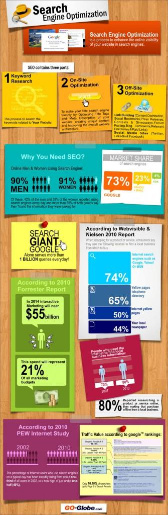 Le SEO en une infographie