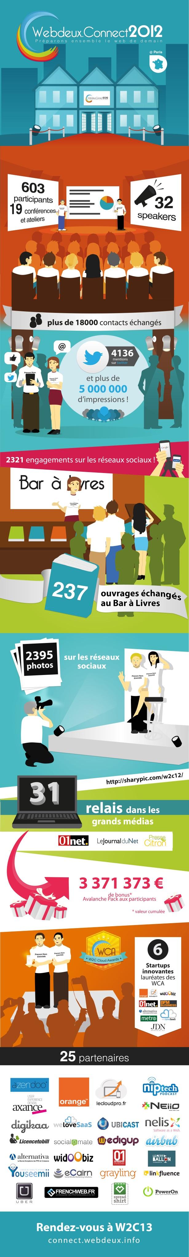 Infographie Webdeux.Connect 2012