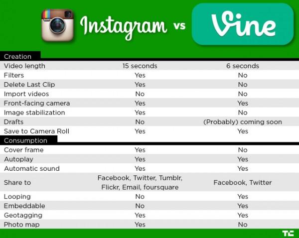 Vidéo Instagram VS Vine