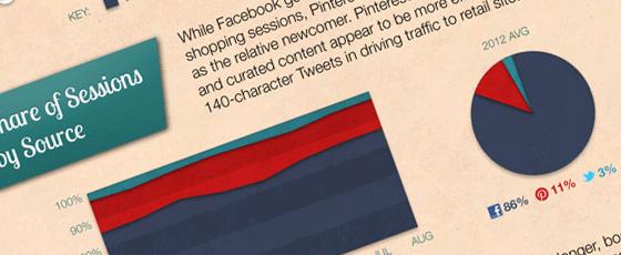 Quel média social est le plus pertinent pour un site en ligne ?