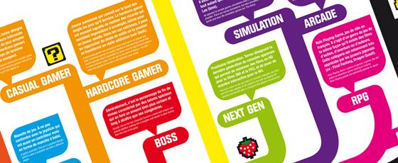 Le lexique du jeu vidéo