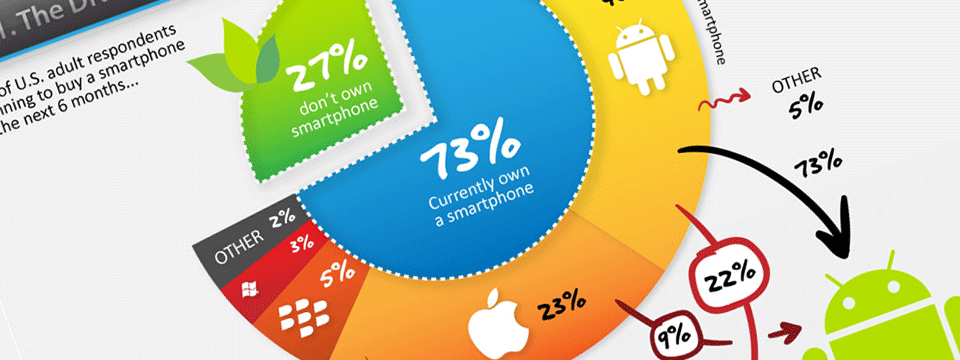 iPhone 5 : ses répercussions sur le marché du mobile