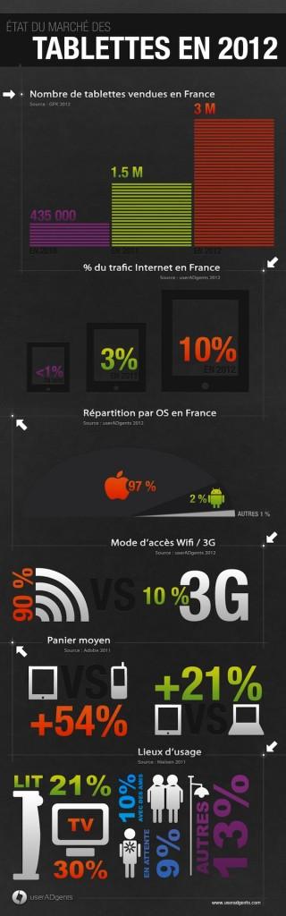 Le marché des tablettes en 2012