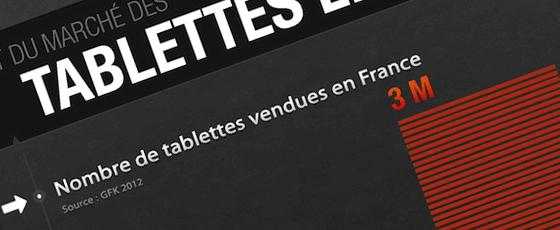 2012 et le marché des tablettes