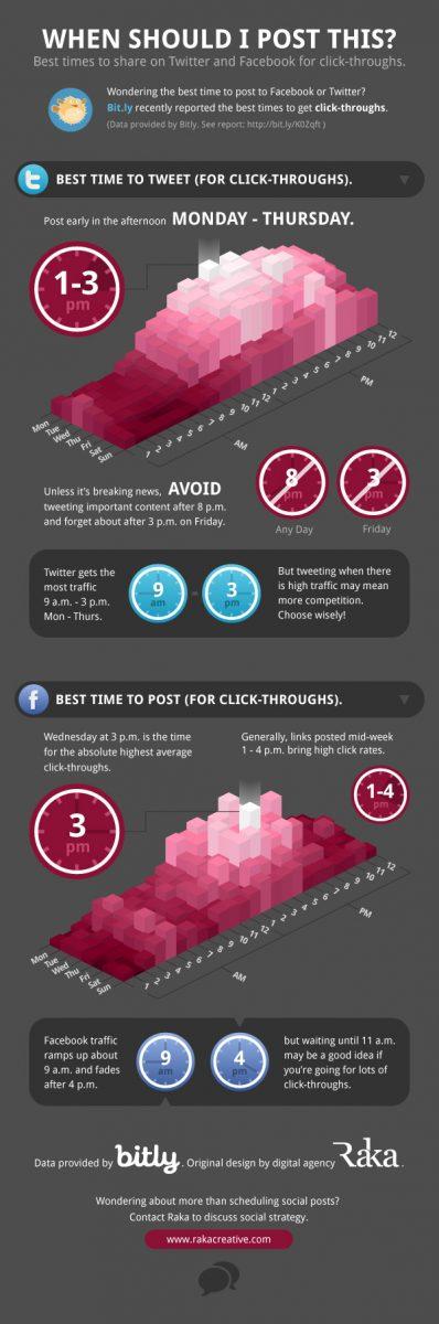 Quand partager du contenu sur Twitter et Facebook ?