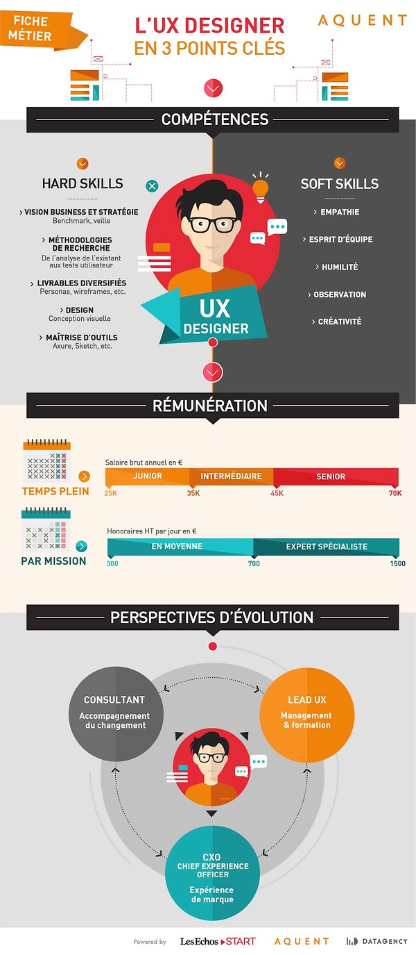 Infographe : le métier de l'UX Designer en 3 points clés