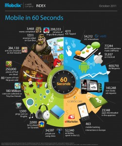60 secondes sur un smartphone